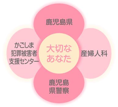 FLOWER 性暴力被害者サポートネットワークかごしま